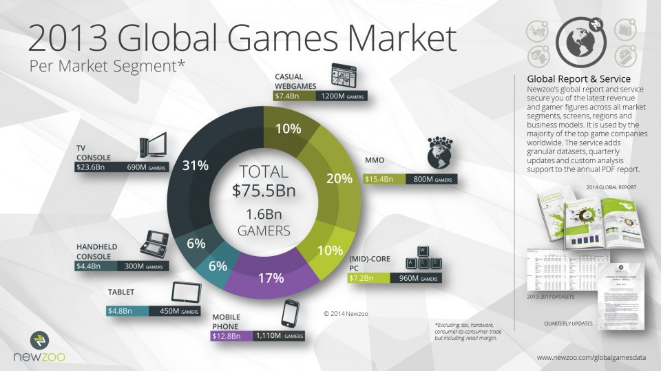 Newzoo_2013_Global_Games_Market